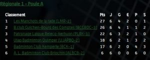 classement-r1