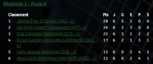 classement-r2